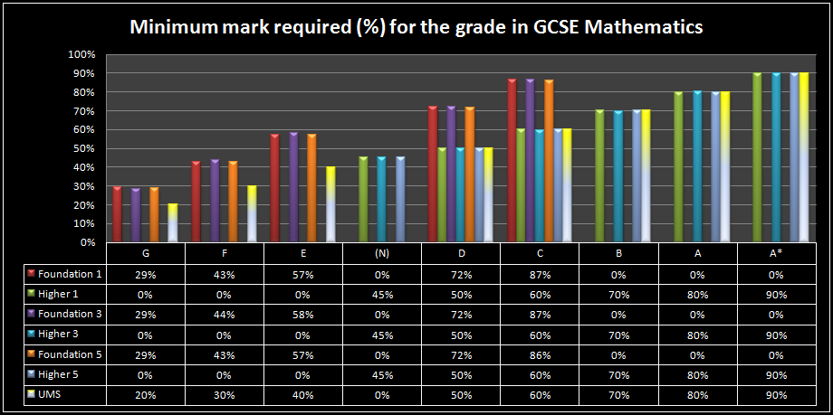 Minimum mark required to get a particular grade in GCSE mathematics.
