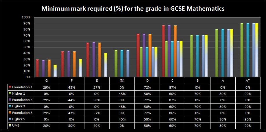 gcse coursework percentages