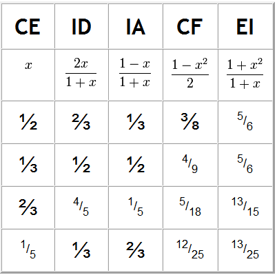 Table showing some examples of the generalized 1st Theorem